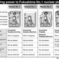 Preparation for nuke crisis woeful
