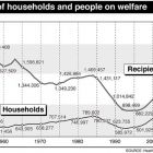 Welfare rise: sign of economic, aging times