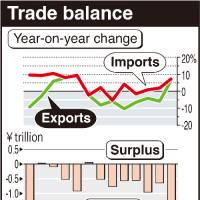 Nation posts largest-ever monthly trade deficit