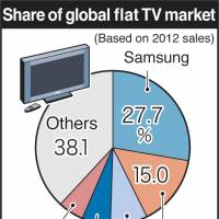 Panasonic looks to exit plasma TVs