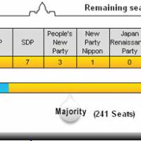 In landslide, DPJ wins over 300 seats