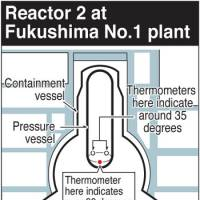 Reactor 2 heat spike reading said faulty