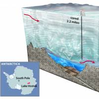 It's life Jim, as we know it: This illustration shows the hole that scientists drilled to reach Lake Vostok, located 2.2 miles (3.5 km) below the surface of the East Antarctic Ice Sheet. | WIKIPEDIA