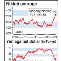 Red-hot Nikkei eclipses 13,000 as dollar briefly tests ¥99
