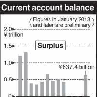 Securities investments buoy current account