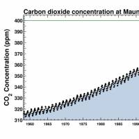 Up and away: Keeling Curves of atmospheric CO2 levels show the seasonal peaks and dips since 1958. | COURTESY OF THE SCRIPPS INSTITUTION OF OCEANOGRAPHY