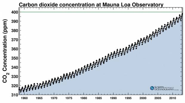 Mr. Abe: Bag the nukes and heed the Keeling Curve