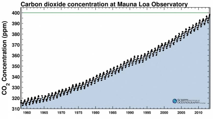 Up and away: Keeling Curves of atmospheric CO2 levels show the seasonal peaks and dips since 1958.