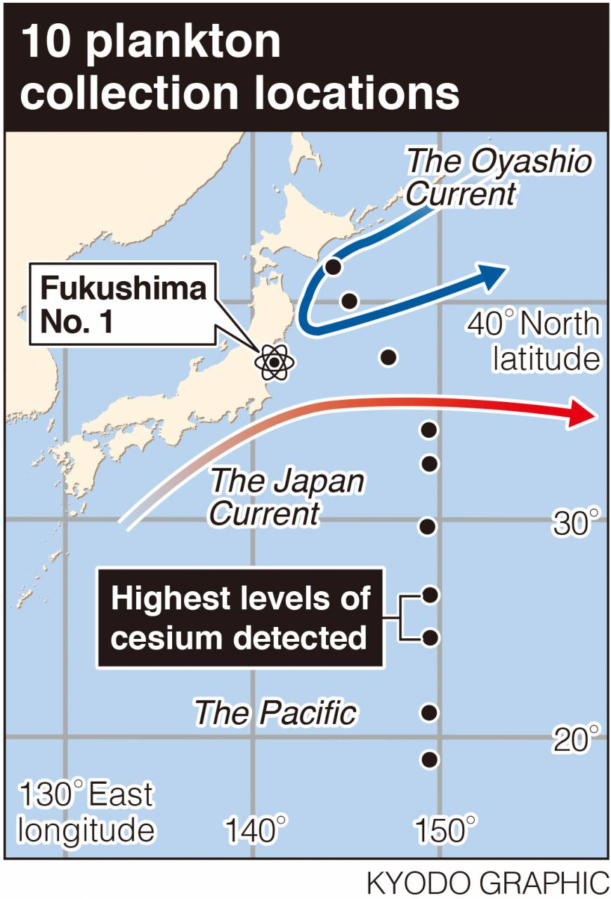 Cesium levels in water, plankton baffle scientists | The Japan Times