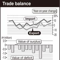 Trade deficit extends to 10th straight month