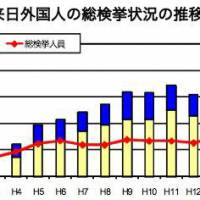 A National Police Agency graphic shows the number of criminal cases in which non-Japanese were arrested in the country from 1982 (Showa 57) to 2012 (Heisei 23). The dark tips of the bars represent 'special crimes' — mostly visa violations. The jagged line represents the number of non-japanese suspects arrested in the year.