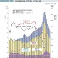 A Justice Ministry graph shows the total number of criminal cases in Japan from 1946 (Showa 21) to 2011 (Heisei 23). The top bars show traffic-related cases, the light central portion theft, and the bottom, darker bars other cases.