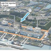 1) Tepco estimates 1,000 tons of groundwater enters the area around reactors 1 to 4 at Fukushima No. 1 each day; 400 tons is believed to reach the reactor building basement levels. 2) On Aug. 19, Tepco found 300 tons had leaked from a tank in this area. Of about 1,060 water tanks there, 350 are similar flange-type tanks, which are less durable than welded ones. 3) Tepco believes a maximum of 300 tons of tainted water is seeping into the sea every day. 4) Tepco plans to create a wall of frozen soil around the reactors by March 2015 to keep the groundwater out.