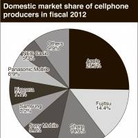 Handset makers brace for turbulence