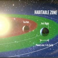Is there life?: An artist's representation shows the 'habitable zone,' the range of orbits where liquid water is permitted on the surface of a planet | THE WASHINGTON POST