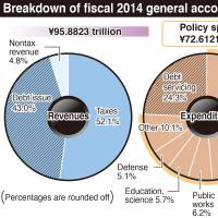 Cabinet OKs record budget for 2014