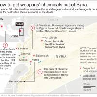 Plan to destroy Syrian toxins advances; air assault pummels Aleppo