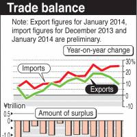 Trade deficit swells to record ¥2.79 trillion on surging imports