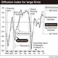 Business confidence sags, says Bank of Japan