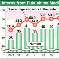 Fukushima buoyed by rise in medical interns