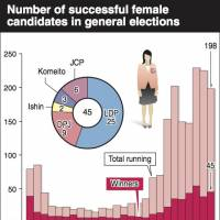 'Womenomics' takes a hit with only 45 females elected to Lower House