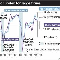 Business sentiment worse than expected, BOJ 'tankan' shows