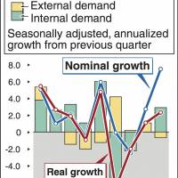 Economic growth climbs to annualized 2.4%