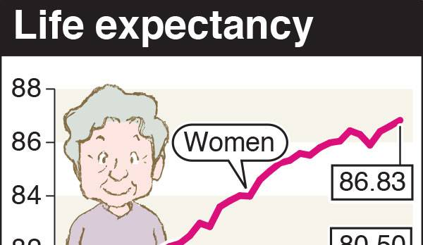 Japanese women No. 1 in worldwide life expectancy for third straight year