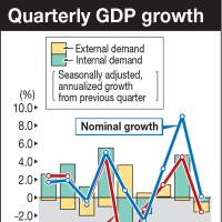 Japan's economy shrinks as consumption, investment fall