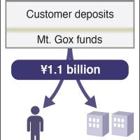 Mt. Gox CEO's misdeeds may run into the tens of millions of dollars